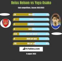 Reiss Nelson vs Yuya Osako h2h player stats