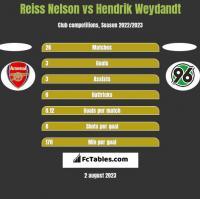 Reiss Nelson vs Hendrik Weydandt h2h player stats