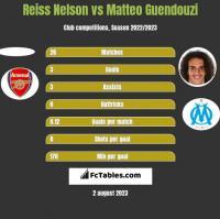 Reiss Nelson vs Matteo Guendouzi h2h player stats
