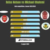 Reiss Nelson vs Michael Obafemi h2h player stats