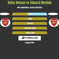 Reiss Nelson vs Edward Nketiah h2h player stats