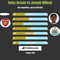 Reiss Nelson vs Joseph Willock h2h player stats