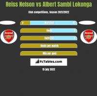 Reiss Nelson vs Albert Sambi Lokonga h2h player stats