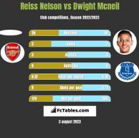 Reiss Nelson vs Dwight Mcneil h2h player stats