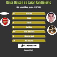 Reiss Nelson vs Lazar Randjelovic h2h player stats