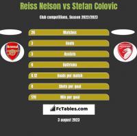 Reiss Nelson vs Stefan Colovic h2h player stats