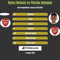 Reiss Nelson vs Florian Balogun h2h player stats