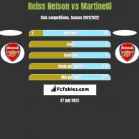 Reiss Nelson vs Martinelli h2h player stats