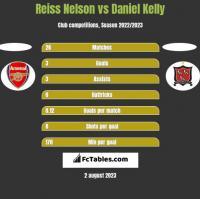 Reiss Nelson vs Daniel Kelly h2h player stats