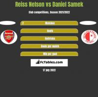 Reiss Nelson vs Daniel Samek h2h player stats