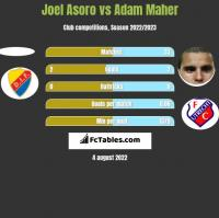 Joel Asoro vs Adam Maher h2h player stats