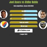 Joel Asoro vs Atdhe Nuhiu h2h player stats