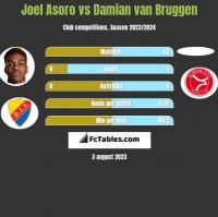 Joel Asoro vs Damian van Bruggen h2h player stats