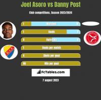 Joel Asoro vs Danny Post h2h player stats