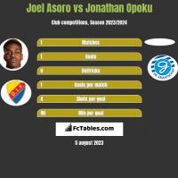 Joel Asoro vs Jonathan Opoku h2h player stats