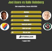 Joel Asoro vs Kalle Holmberg h2h player stats
