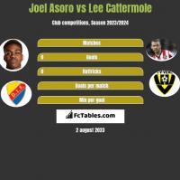 Joel Asoro vs Lee Cattermole h2h player stats