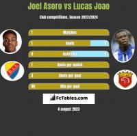 Joel Asoro vs Lucas Joao h2h player stats