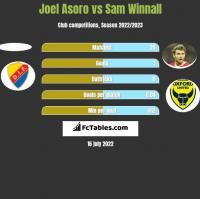 Joel Asoro vs Sam Winnall h2h player stats