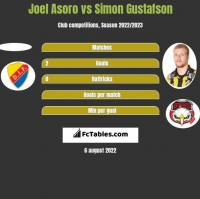 Joel Asoro vs Simon Gustafson h2h player stats