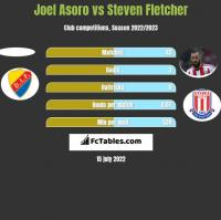 Joel Asoro vs Steven Fletcher h2h player stats