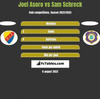 Joel Asoro vs Sam Schreck h2h player stats