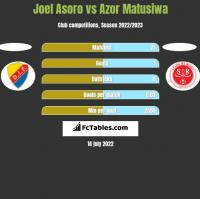 Joel Asoro vs Azor Matusiwa h2h player stats