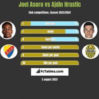 Joel Asoro vs Ajdin Hrustic h2h player stats
