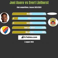Joel Asoro vs Evert Linthorst h2h player stats