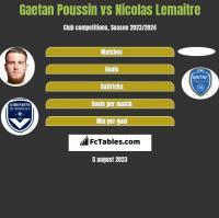 Gaetan Poussin vs Nicolas Lemaitre h2h player stats