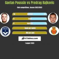 Gaetan Poussin vs Predrag Rajkovic h2h player stats