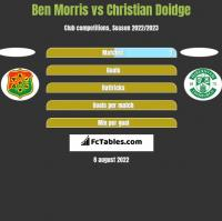 Ben Morris vs Christian Doidge h2h player stats