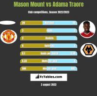 Mason Mount vs Adama Traore h2h player stats