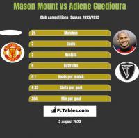 Mason Mount vs Adlene Guedioura h2h player stats