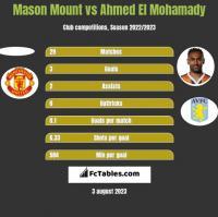 Mason Mount vs Ahmed El Mohamady h2h player stats