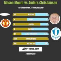 Mason Mount vs Anders Christiansen h2h player stats