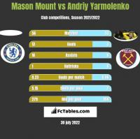 Mason Mount vs Andrij Jarmołenko h2h player stats