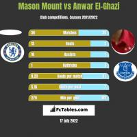 Mason Mount vs Anwar El-Ghazi h2h player stats