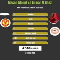 Mason Mount vs Anwar El-Ghazi h2h player stats