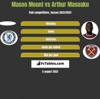 Mason Mount vs Arthur Masuaku h2h player stats