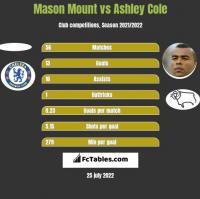 Mason Mount vs Ashley Cole h2h player stats