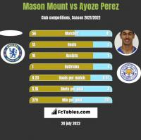 Mason Mount vs Ayoze Perez h2h player stats