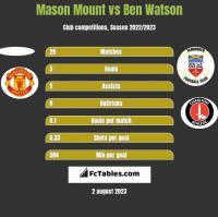 Mason Mount vs Ben Watson h2h player stats