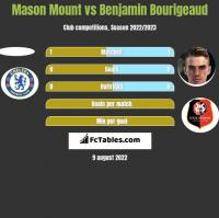 Mason Mount vs Benjamin Bourigeaud h2h player stats