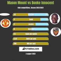 Mason Mount vs Bonke Innocent h2h player stats