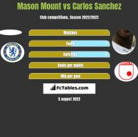 Mason Mount vs Carlos Sanchez h2h player stats