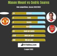 Mason Mount vs Cedric Soares h2h player stats