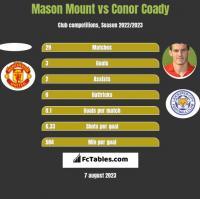 Mason Mount vs Conor Coady h2h player stats