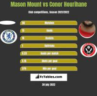 Mason Mount vs Conor Hourihane h2h player stats