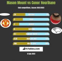 Mason Mount vs Conor Hourihane h2h player stats